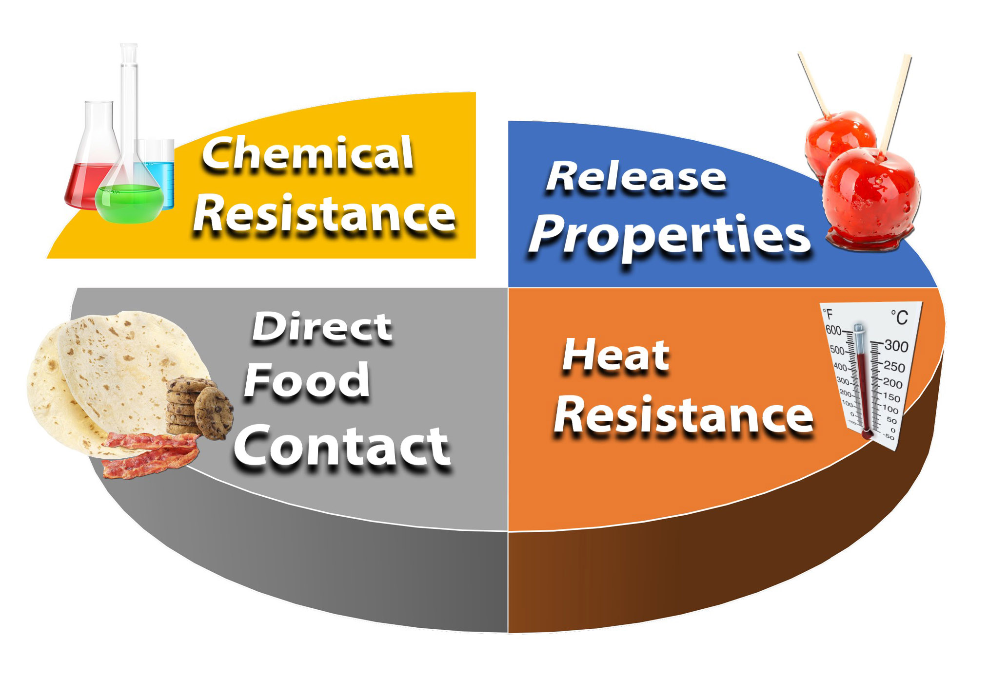 Uploaded Image: /uploads/Application Page Images/Pie Chart - Chemical Resistance.jpg