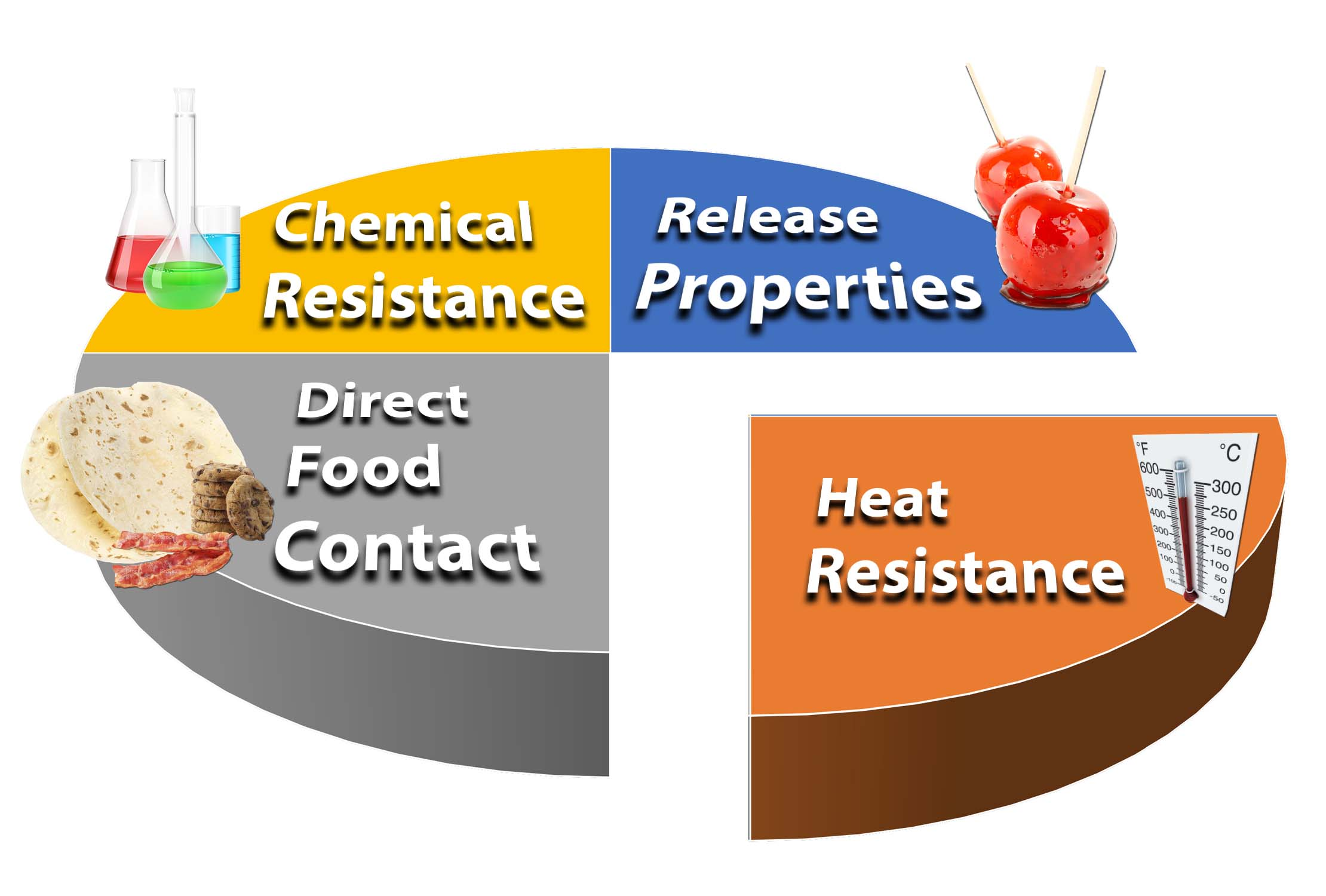 Uploaded Image: /uploads/Application Page Images/Pie Chart - Heat Resistance.jpg